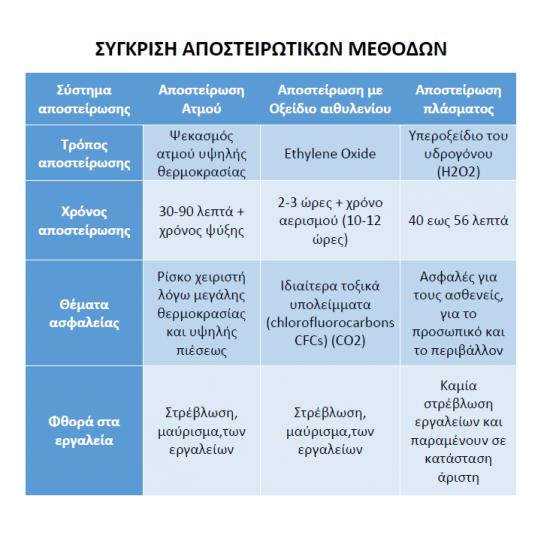 ΚΛΙΒΑΝΟΣ ΠΛΑΣΜΑΤΟΣ PLASMA STERILIZER | HPS-50